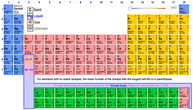 dynamic periodic table - Dynamic Periodic Table App