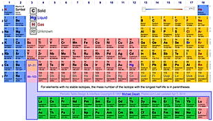 I heart science the periodic table dynamic periodic table urtaz Images