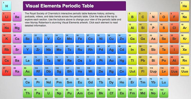 I heart science elements compounds mixtures urtaz Choice Image