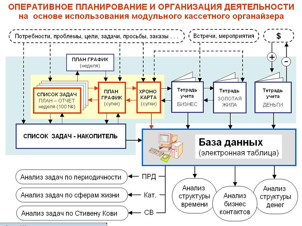 Программа Распределения Времени