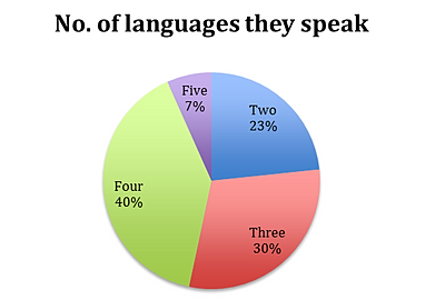 Analysis of spoken english