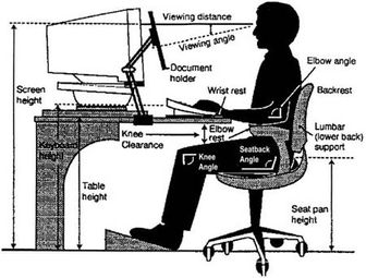 ergonomics assignment Ergonomic assessment of a workstation for an employee with significant  discomfort, a medical certificate  drawing up of efficient temporary assignment  forms.
