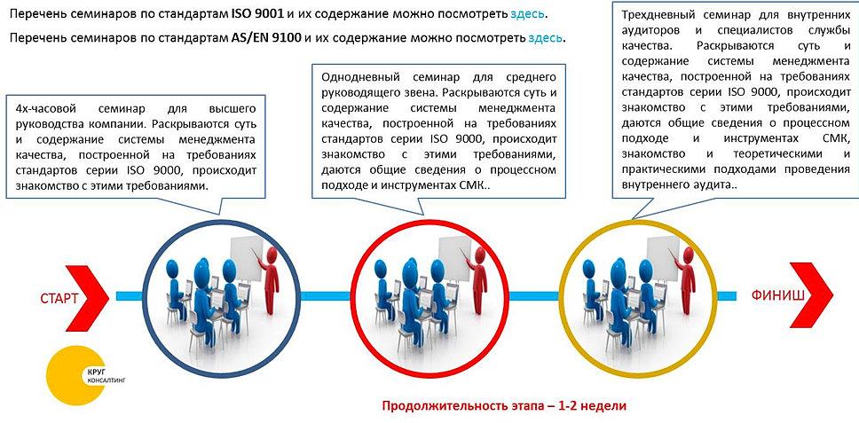 выбор внутренний аудитор смк обучение москва образом