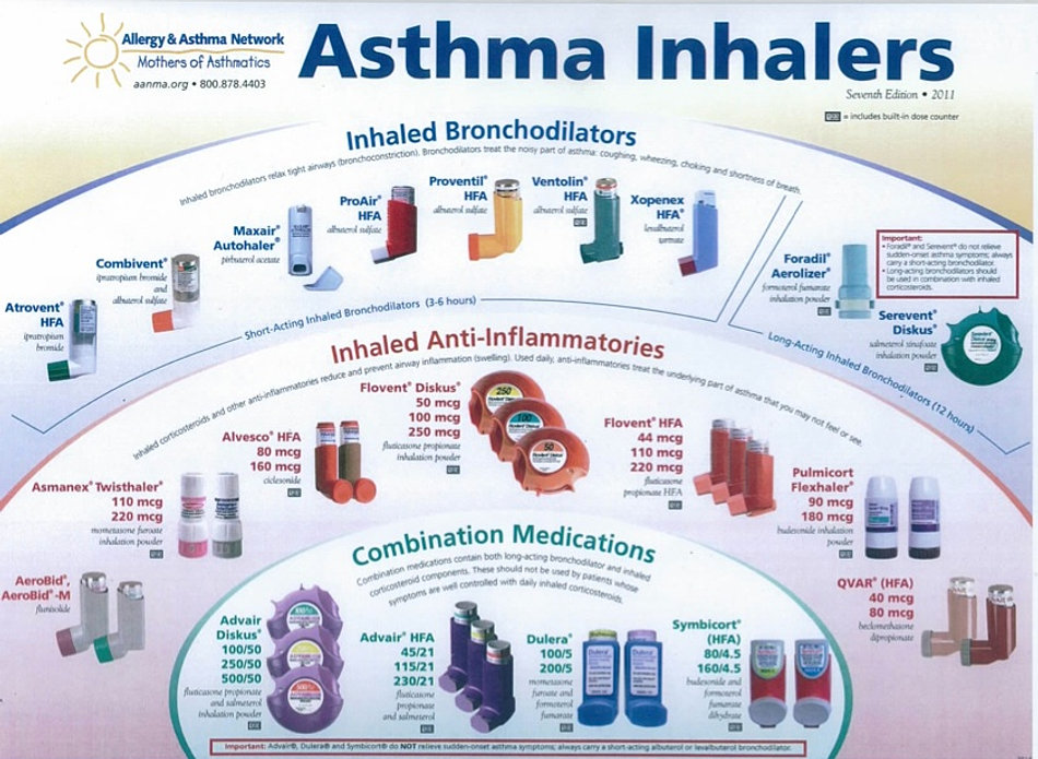 asthma and common type Q most common type of asthma is extrinsic asthma 50% of all asthmatics q typical treatment of asthmatic attack includes all of the following except one treatment: use of bronchodilator inhaler, upright pt positioning, administration of o2, not breathing into paper bag.