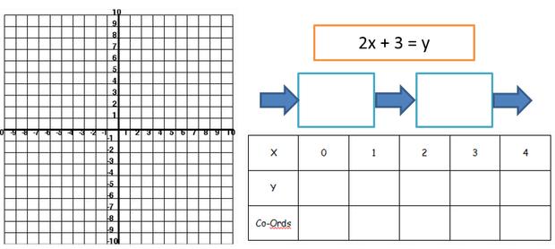 Straight Line Graphs Part 1 Plotting – Quadratic Graphs Worksheet