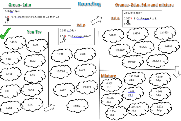 Rounding and Estimating – Rounding off Decimals Worksheet