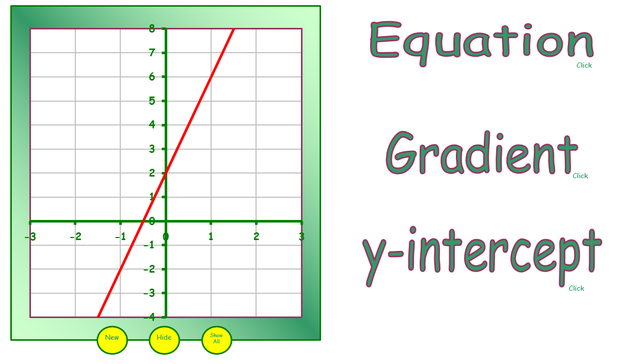 Straight Line Graphs Part 2 y mxc – Y Intercept Worksheet