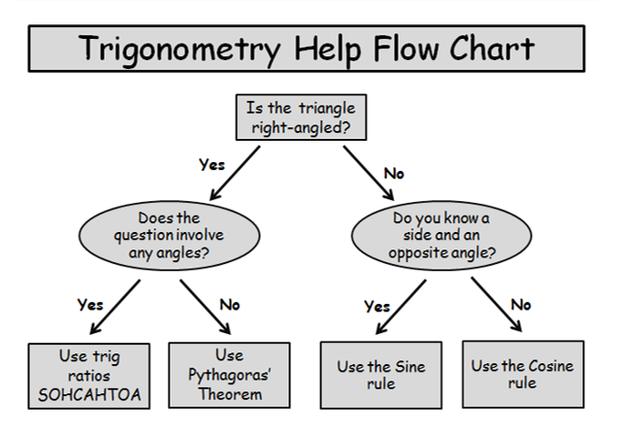 Trigonometry in rightangled triangles – Trigonometric Ratios Worksheet