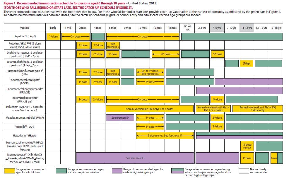 Esquema Vacunas Per 2016