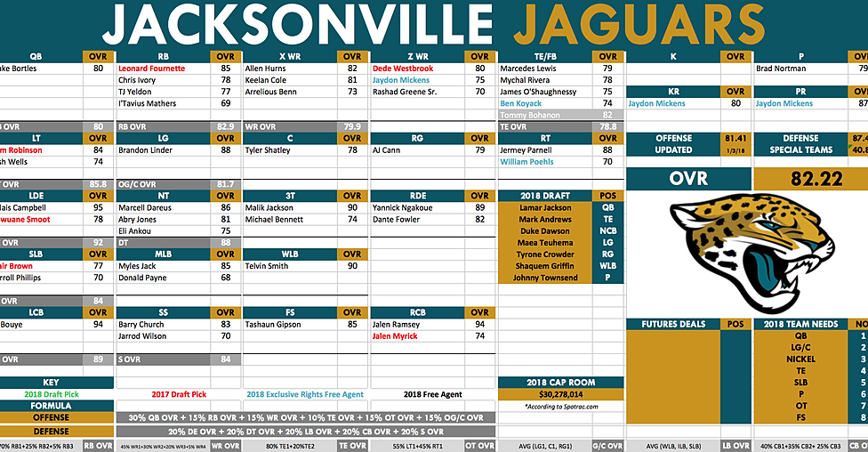 Scouturf jacksonville jaguars depth chart