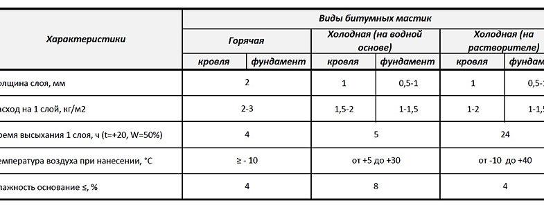 Таблица веса песка цемента