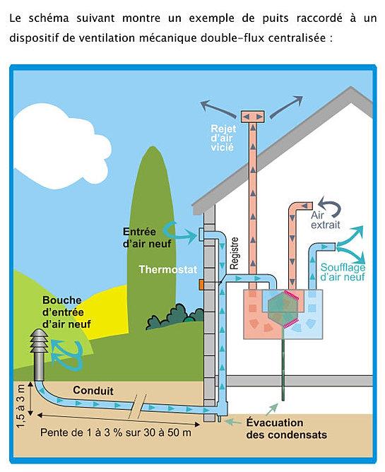 Economie possible grace la domotique - Temperature ideale dans la maison ...