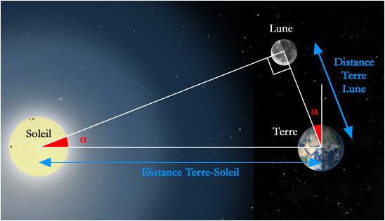 soleil distance de la terre