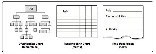 pmbok | Organization Charts and Position Descrip