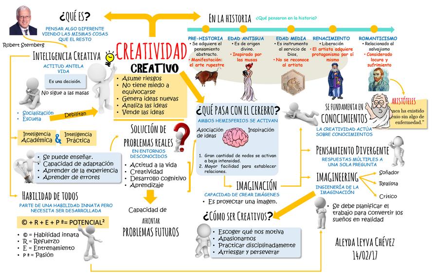 Idea Clave: La creatividad | aleyda-leyva