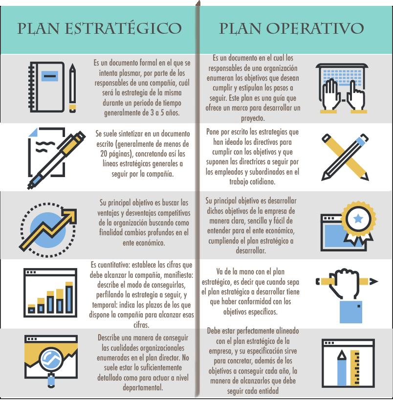 plan operativo, plan estrategico, diferencias, semejanzas, planeamiento estrategico, planeacion estrategica, plan estrategico