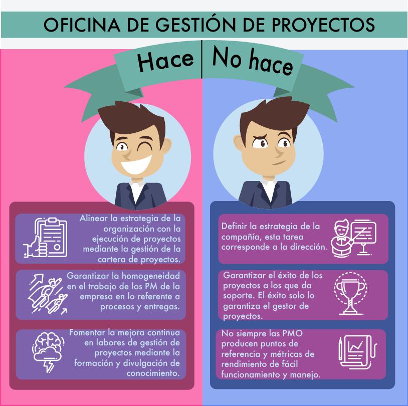 oficina de gestion de proyectos, pmo, hace, no hace, nuevos, proyectos