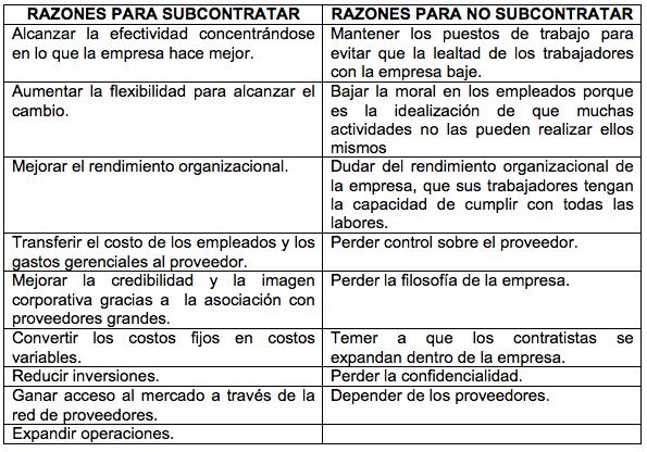 outsourcing, subcontratacion, contratacion, contratos, cortes, cambios, proveedores, distribucion