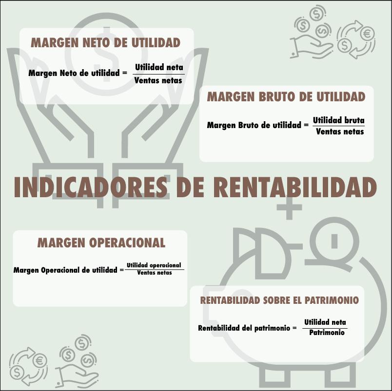 indicadores de rentabilidad, utilidad, finanzas, margen