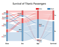 Alluvial_Diagram_of_Titanic_Survive_Stat
