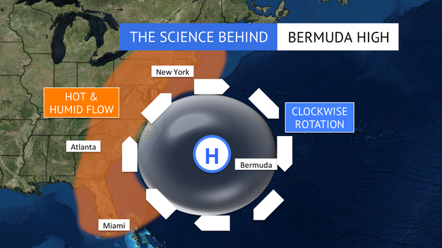 The Science Behind the Bermuda High | Jackson's Weather