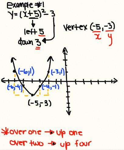 Cutecute Graphing A X H2 K