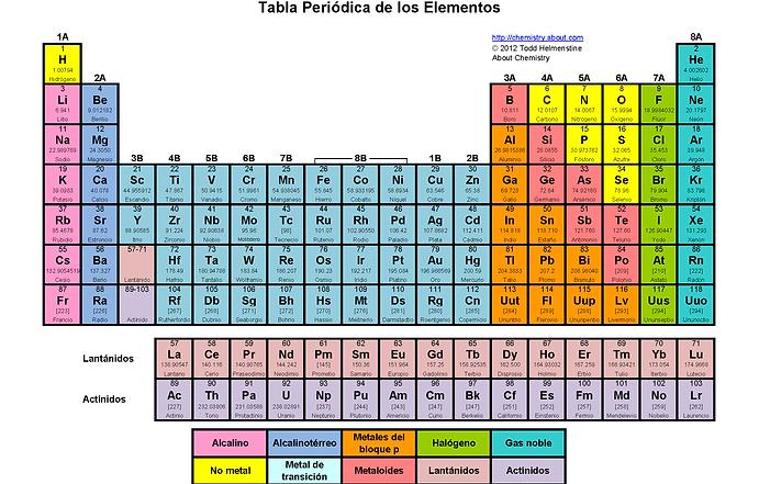 Tablaperiodicacymcmm historia lee el siguiente ejemplo y guate con ayuda de esta tabla peridica urtaz Image collections