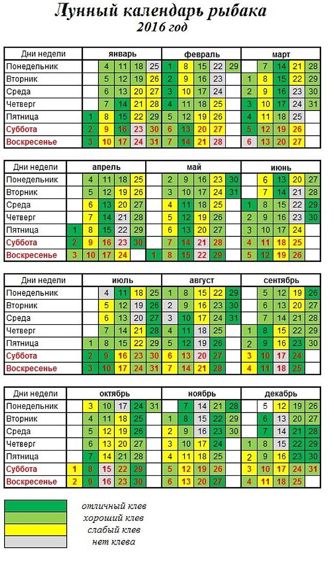 лунный календарь рыбалки на кубани