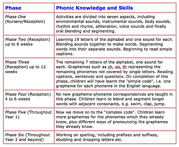 Image result for six phases of phonics