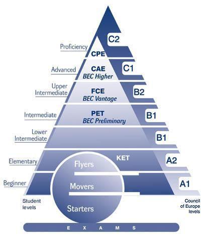 Levels English European Your English Language Level is