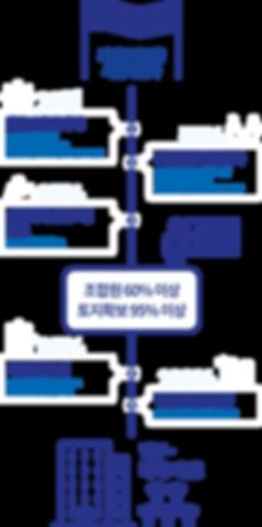 오남신도시 서희스타힐스 지역주택조합 사업절차