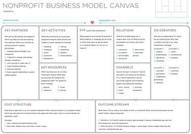 Sample Nonprofit Business Plans