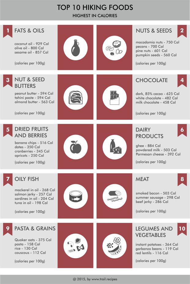 Top 10 hiking foods highest in calories backpacking food ideas