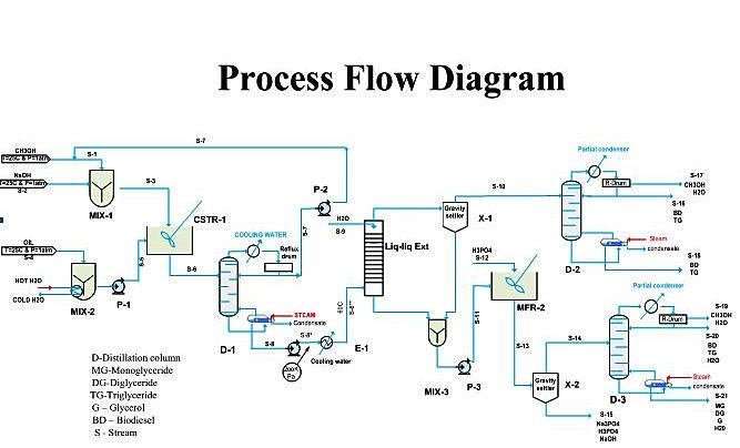 Process Discription
