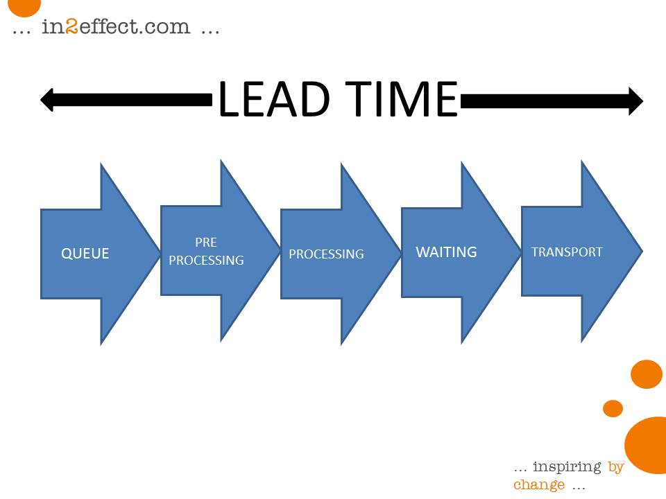 reduce lead time Reducing lead times has many factors to consider factors like variability,  utilization, work in process (wip), batch size, availability, effective throughput,  setup.