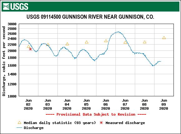 USGS.09114500.211804.00060..20200602.20200609.log.0.p50.pres.gif.png