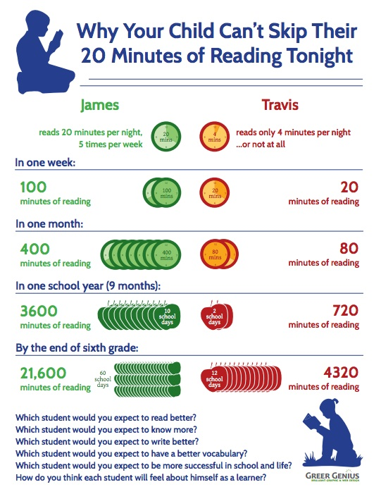 how to develop reading habit