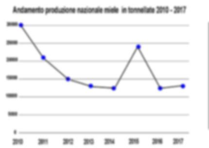 Produzione-miele-nazionale-tonnellate.jp