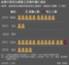20190625-SMG0035-氣爆專題_E全國石化園區石化產業災害造成意外傷