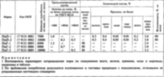 ГОСТ 5494-95 на алюминиевую пудру ПАП-2 и ПАП-1