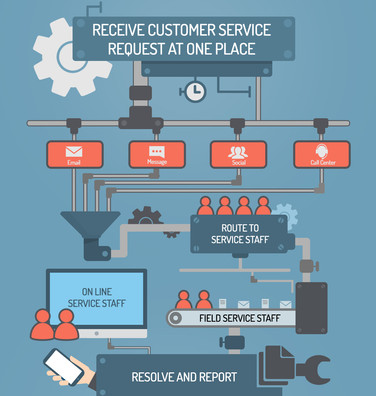 Best Infographic best infographics maker : Receive Customer service request at one place | Infographic design ...
