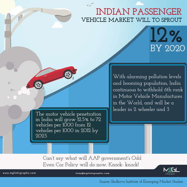 Best Infographic best infographic maker free : Indian Passenger Vehicle Market Will To Sprout 12% By 2020 ...