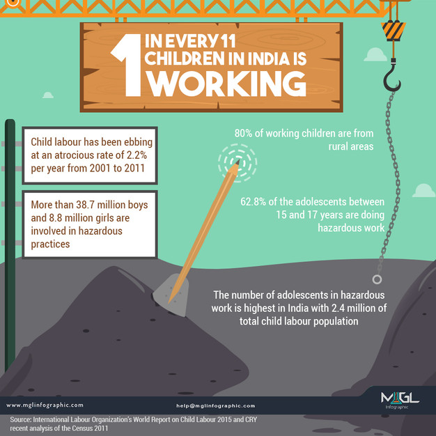 Best Infographic best infographic maker free : 1 in Every 11 Children in India is Working | Infographic design agency