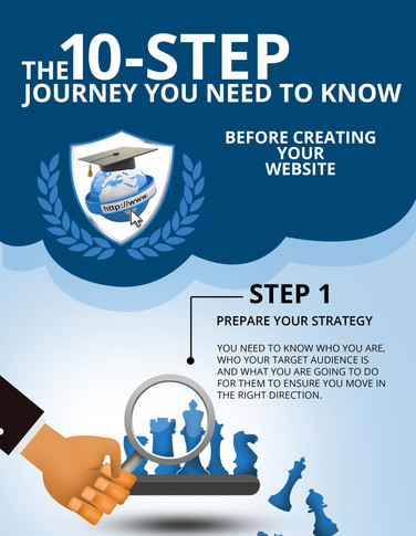 Ten step Journey for website design | Infographic design agency