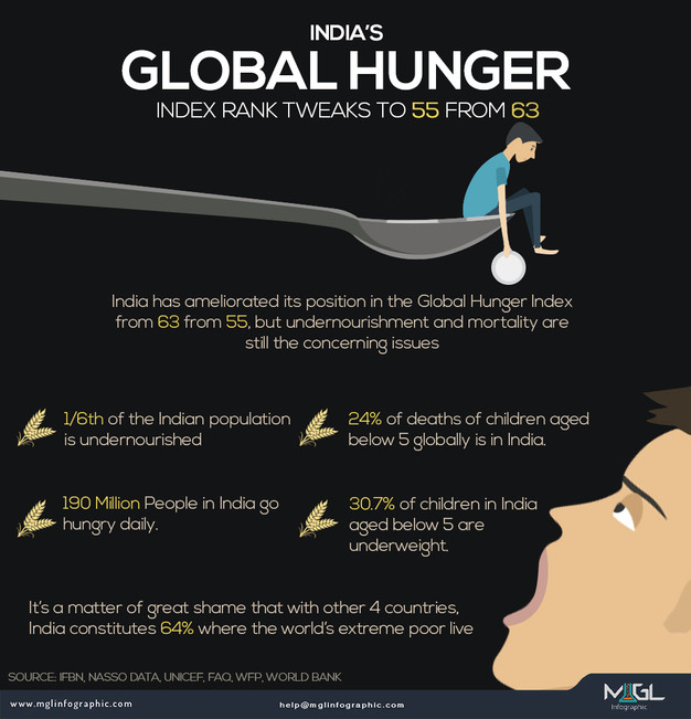 Best Infographic best infographics maker : India's Global Hunger Index Rank Tweaks TO 55 From 63 ...
