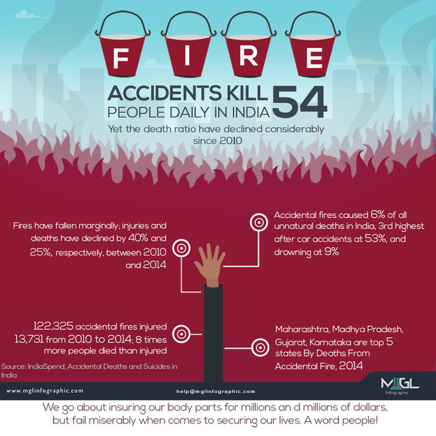Best Infographic best infographic maker free : Fire accidents kill 54 people daily in india | Infographic design ...