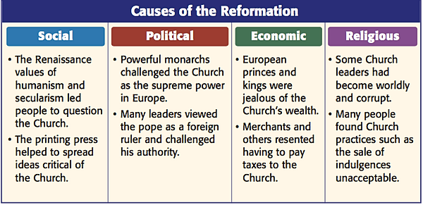 cause of the reformation