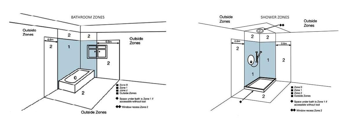 Bathroom zones explained valente lighting beautiful for Zone 0 bathroom lights