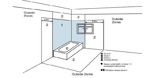 Bathroom zones explained e lighting beautiful led lighting bathroom zones explained asfbconference2016 Images