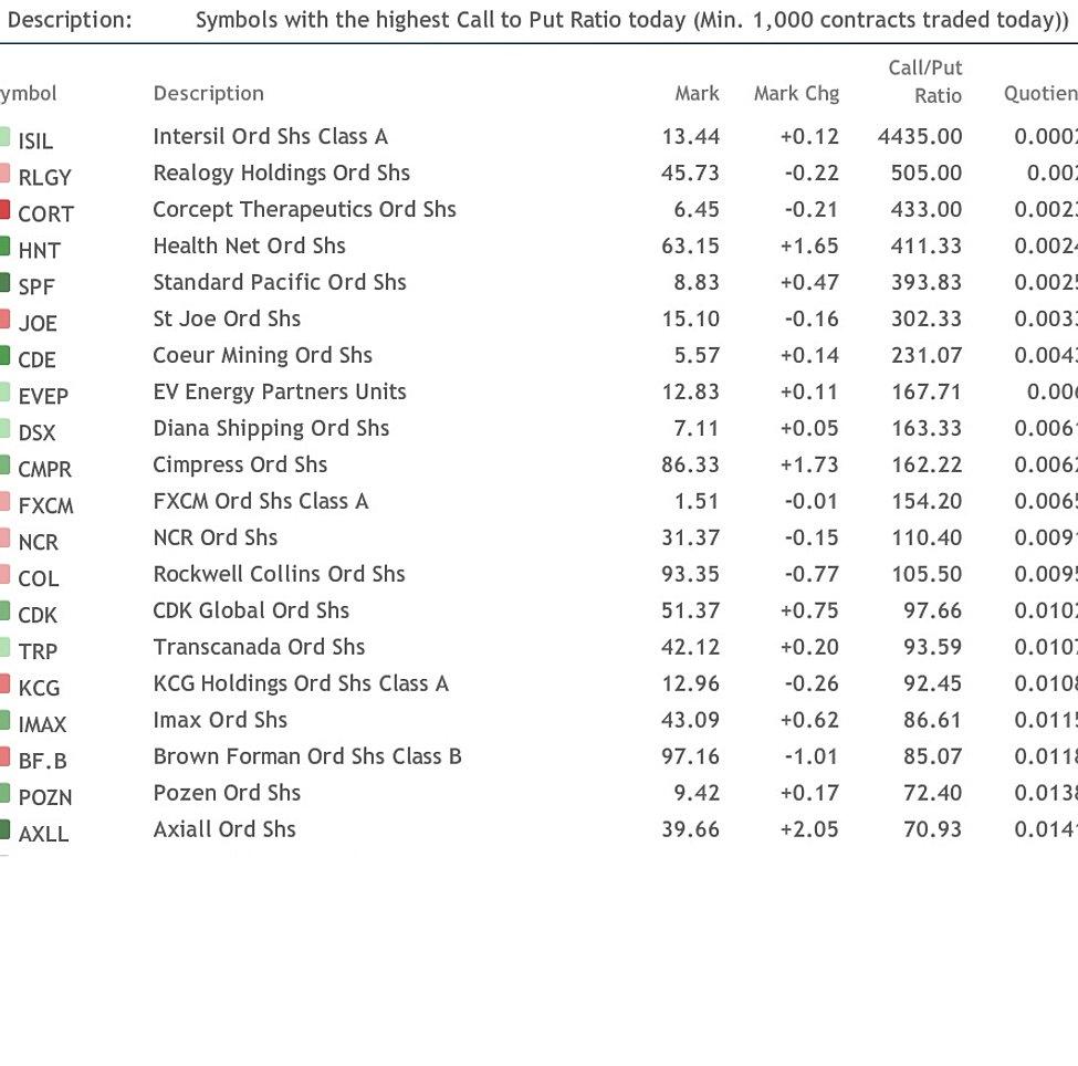 Stock options alerts